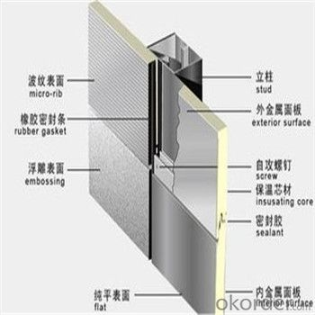 Polyurethane Foam Sandwich Panel for Wall Panel