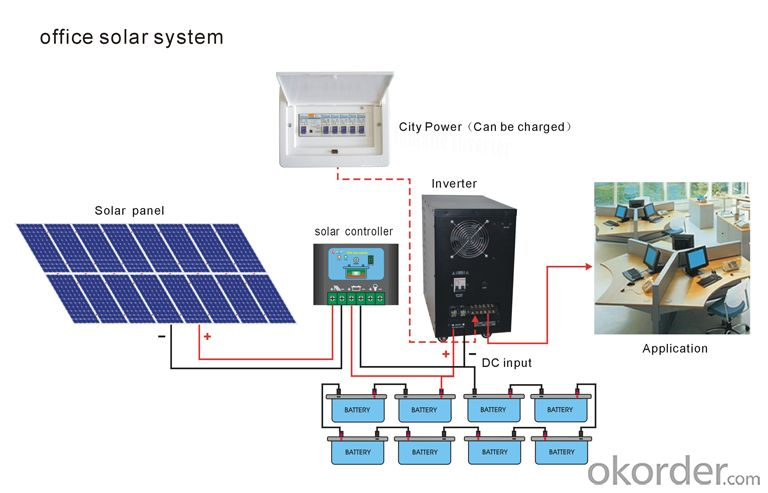 Buy Complete Solar System For Home Solar Panel System Home