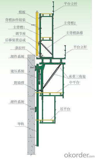 Auto-Climbing Formwork from High Bridge Construction