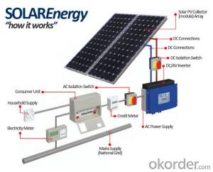 A Grade Quality Poly Solar Panel 250w CE TUV UL Approvied