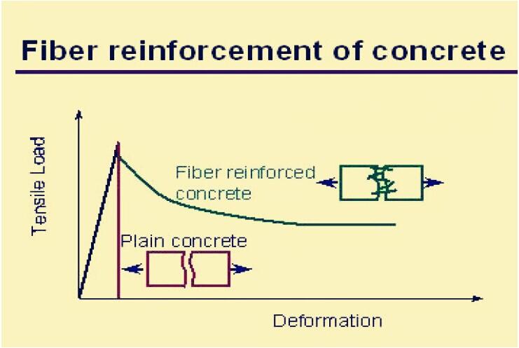 pp fiber technical photo