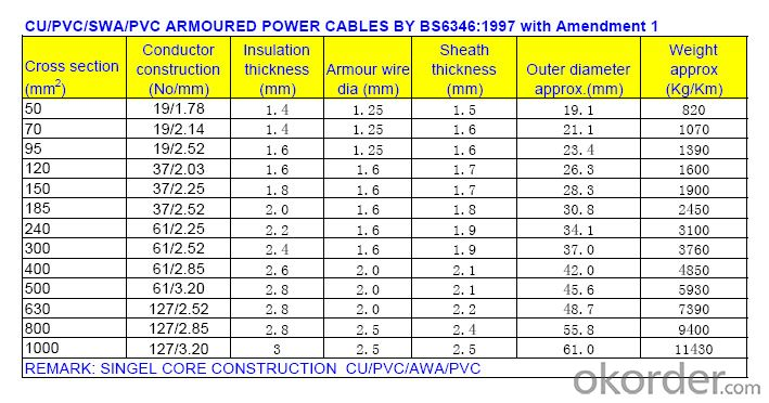 Buy PVC insulated and sheathed power cable 0.6/1kV (steel wire ...