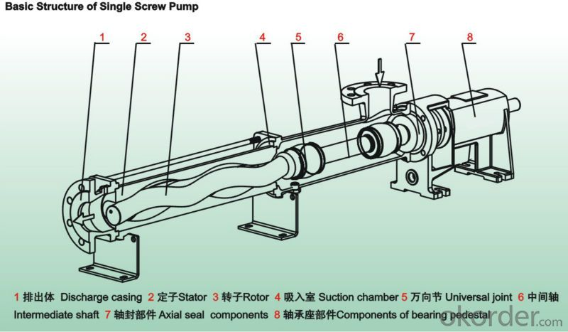 horizontal submersible cement screw pump