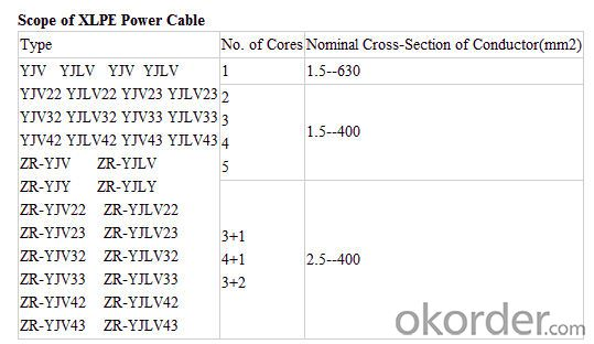 good selling screened control cable