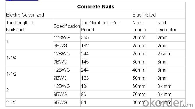 Concrete Steel Nail/ polished or galvanized