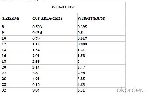 Buy Galvanized Sheet Metal Prices Galvanized Iron Sheets