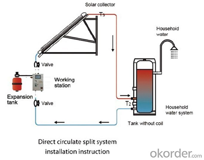 Split Solar Heating System with One Copper Coil Inside of Water Tank Model SS-M1