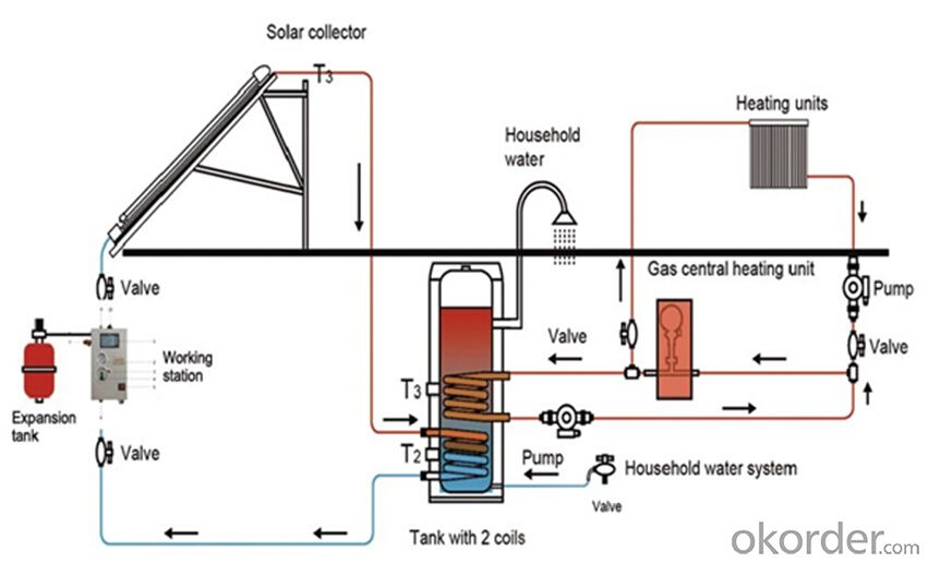 Split Solar Heating System with Two Copper Coils inside Water Tank Model SS-M2