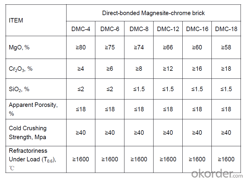 Direct-Bonded Magnesite-Chrome Brick Non-Ferrous Furnace