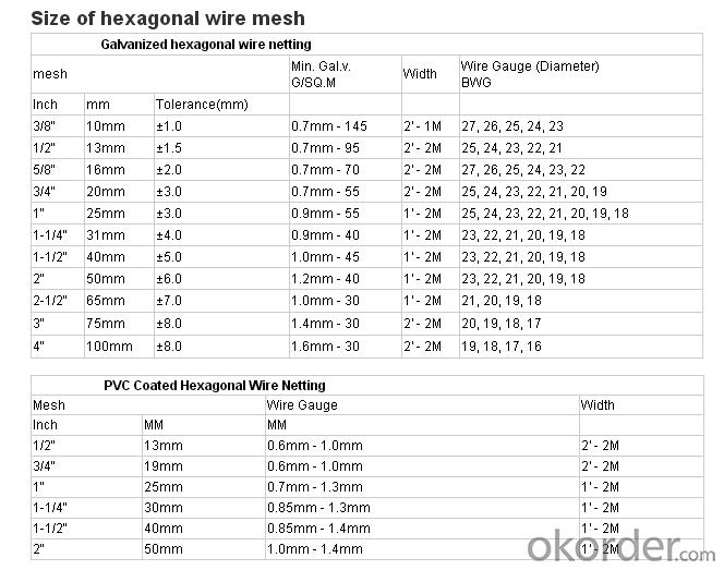 Buy Hexagonal Wire Mesh, Chicken Wire Netting, Hexagonal Fence ...