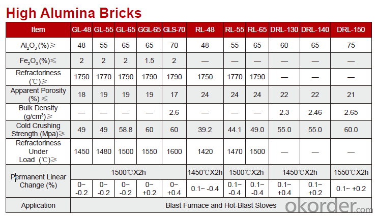 High Quality Alumina Refractory Brick for Furnace Brick