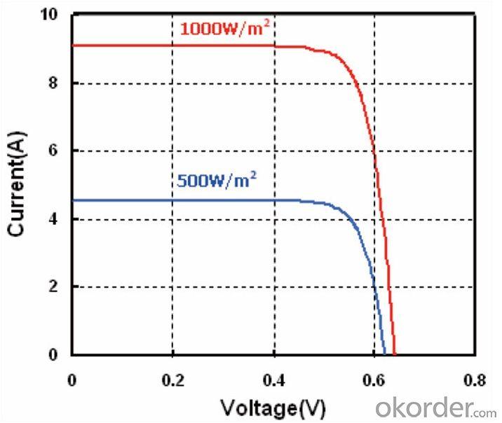 125*125mm A Grade Mono Silicon Solar Cell for Solar Panel
