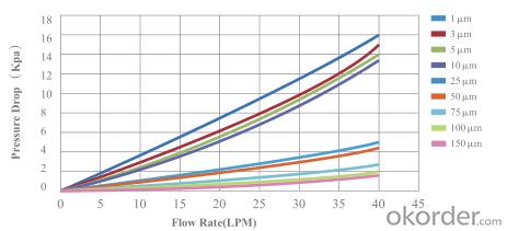 10 inch PP Melt Blown Cartridge liquid filter 1~100 Micron