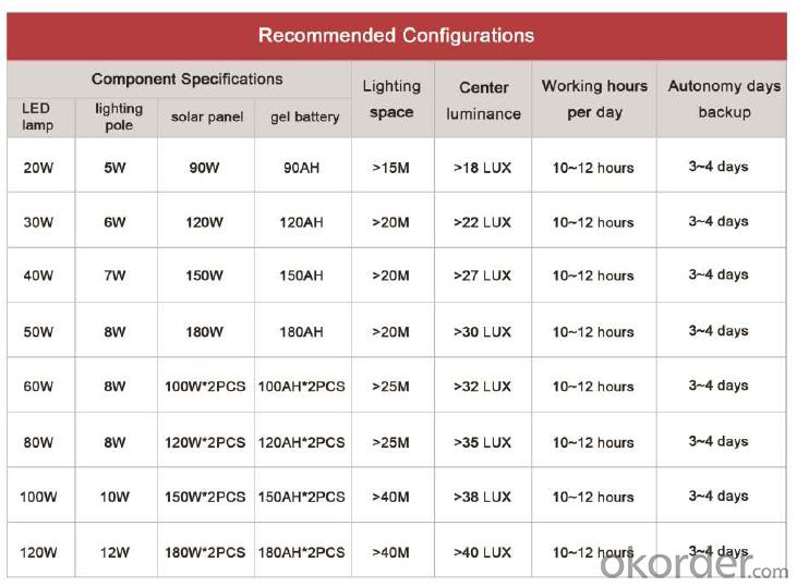 Garden Solar Light IP44 Waterproof Sensor Outdoor