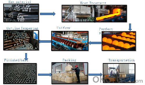 Production Process for Steel Grinding Ball