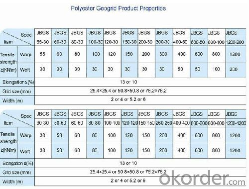Technical Data for Polyester Geogrid