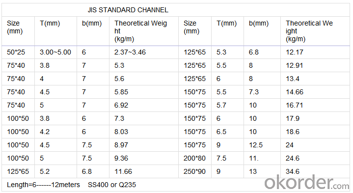 C Channel For Ceiling   System Main Channel and Furring Channel