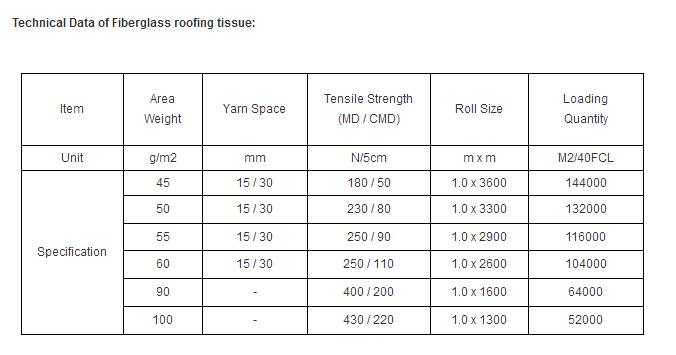 Reinforced Fiberglass Roofing Tissue for Bitumen Membrane & Asphalt Shingle Production