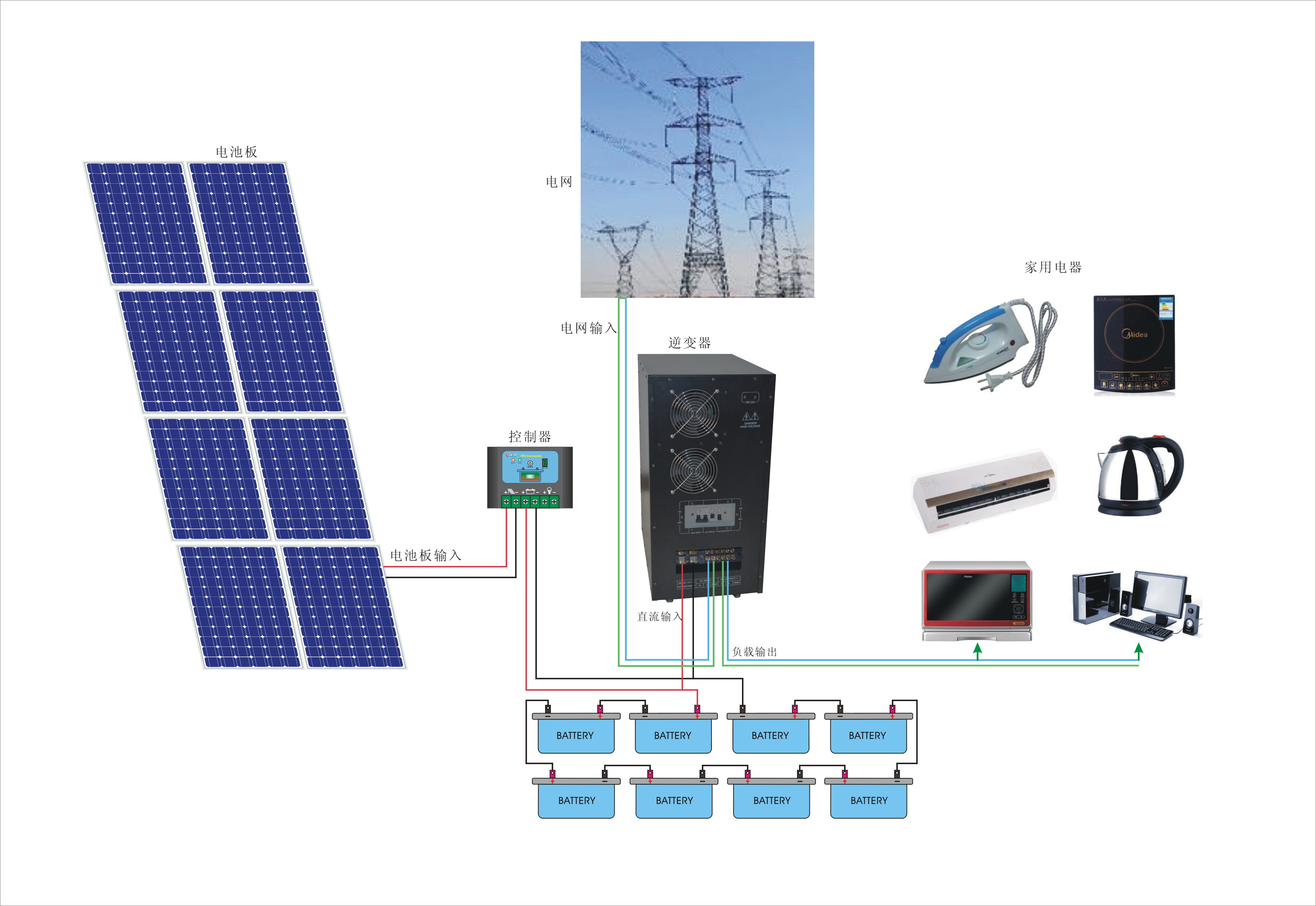 Buy Complete 24v 1000w Solar Panel Systems Pricesizeweightmodel Controller 145v Open Circuit Voltage Mppt Charge