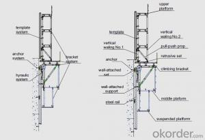 Auto-climbing Bracket formwork and scaffolding system