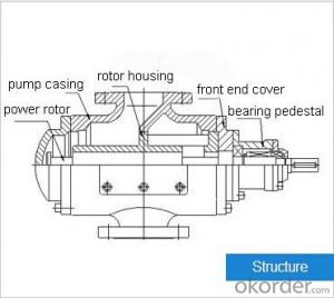 HSN Series Three-screw Pump