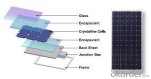 HIGH EFFICIENCY 75W American sunpower low price per watt solar panel kit/solar power/solar module