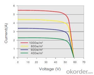 Monocrystalline Solar  Module SM596 245W