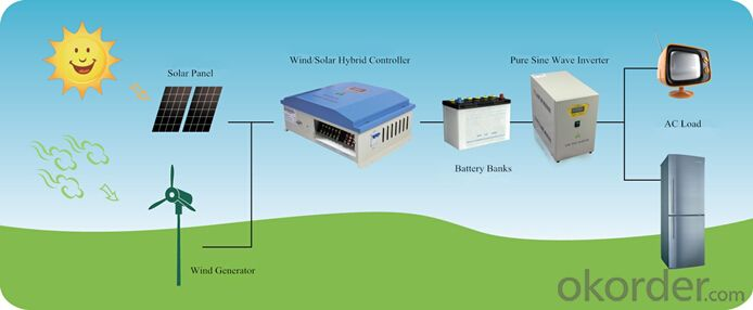 Wind Solar Hybrid Controller 20KW PWM Stepless Unload Mode