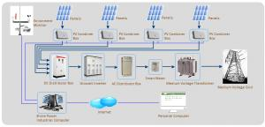 Grid-tied solar PV Inverter 20000TL  Flexible and Economical System Solution