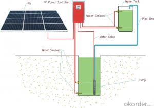 Battery Powered Water Pump Solar Panel Water Pumps