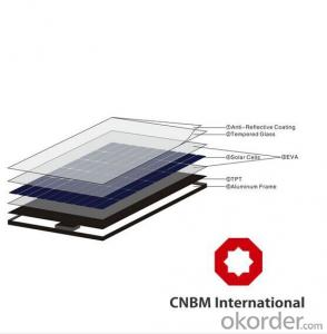 10W-20W Solar Panel Purchase from China Manufacturer