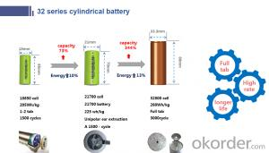 15Ah cylindrical cell Lithium-ion CNBM rechargeable batteries 15Ah lithium battery