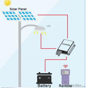 IP68 PCC08 8a 12V PWM Solar Charger Controller for Solar Street light