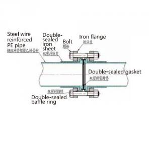 Double Sealed Super Connection for Pipeline System